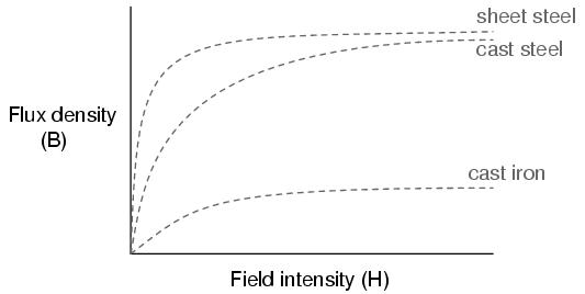Atlas Methods Of Magnetizing Permanent Magnets