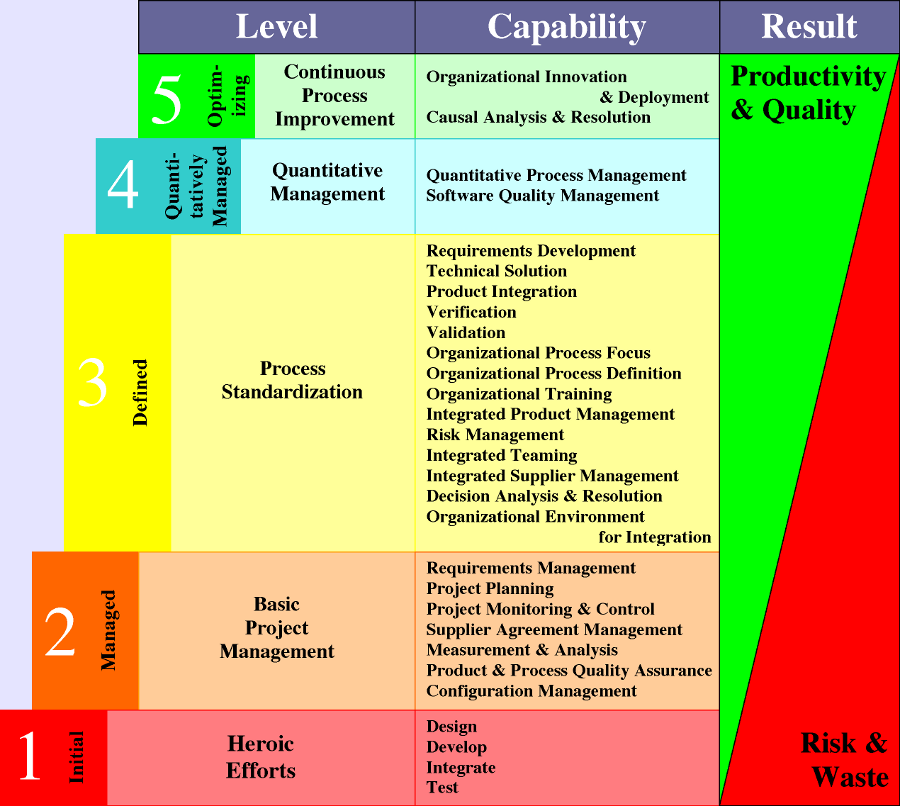 Corporate Planning Models [An Overview]