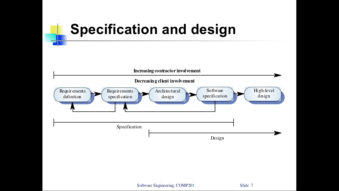 Software A Formal Requirements Specification